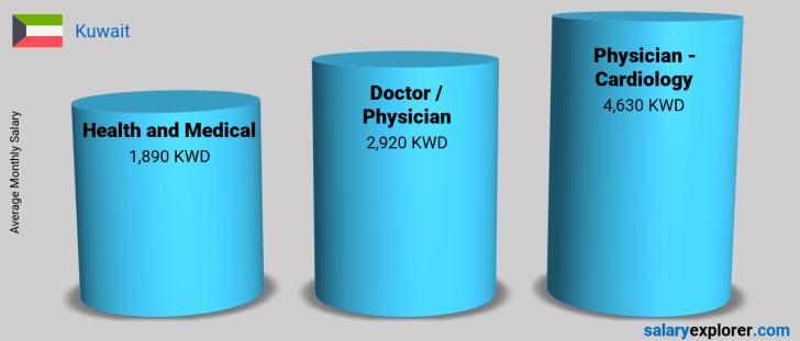 Physician - Cardiology Average Salary in Kuwait 2019