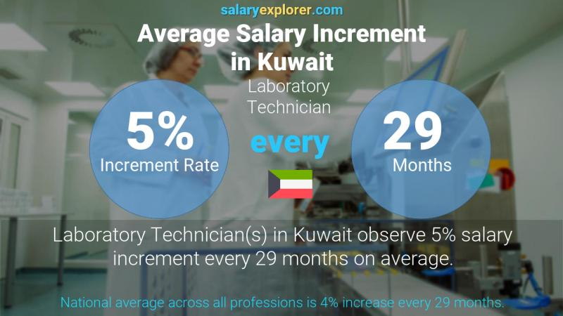 Annual Salary Increment Rate Kuwait Laboratory Technician