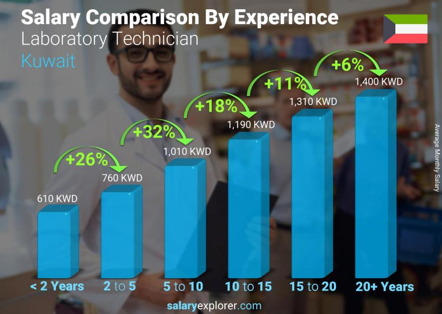 Salary comparison by years of experience monthly Kuwait Laboratory Technician