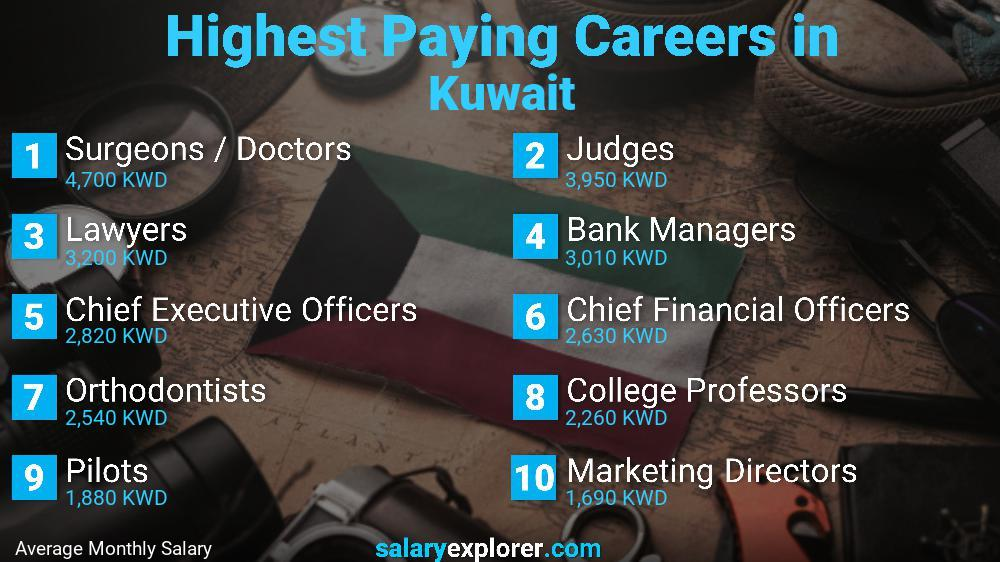 Highest Paying Jobs In Kuwait