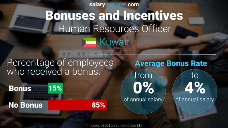 Annual Salary Bonus Rate Kuwait Human Resources Officer