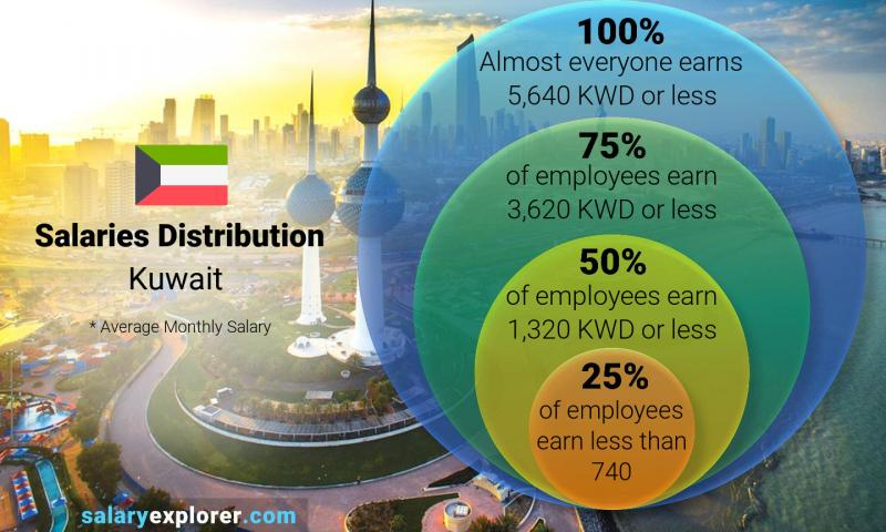 Median and salary distribution monthly Kuwait
