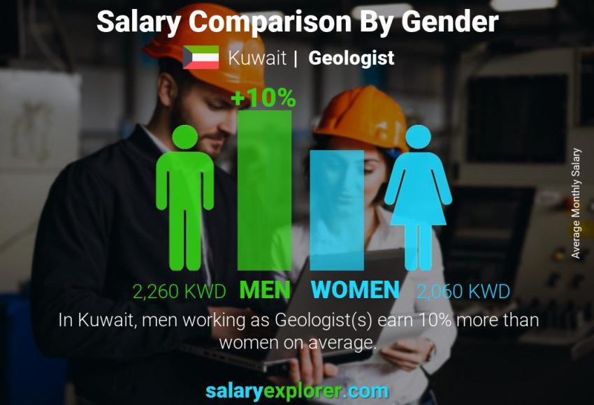 Geologist Average Salary in Kuwait 2019