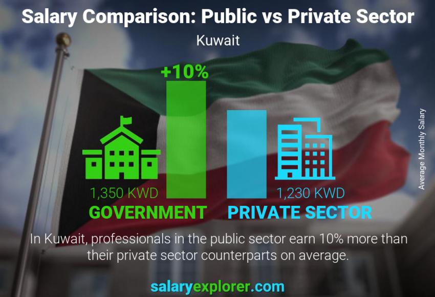 Public vs private sector salaries monthly Kuwait