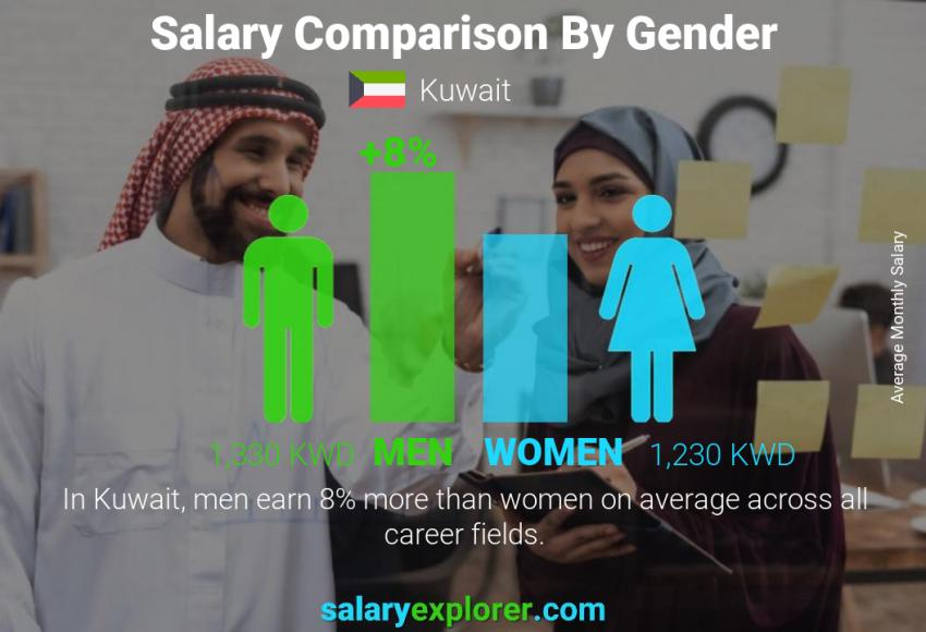 Salary comparison by gender monthly Kuwait