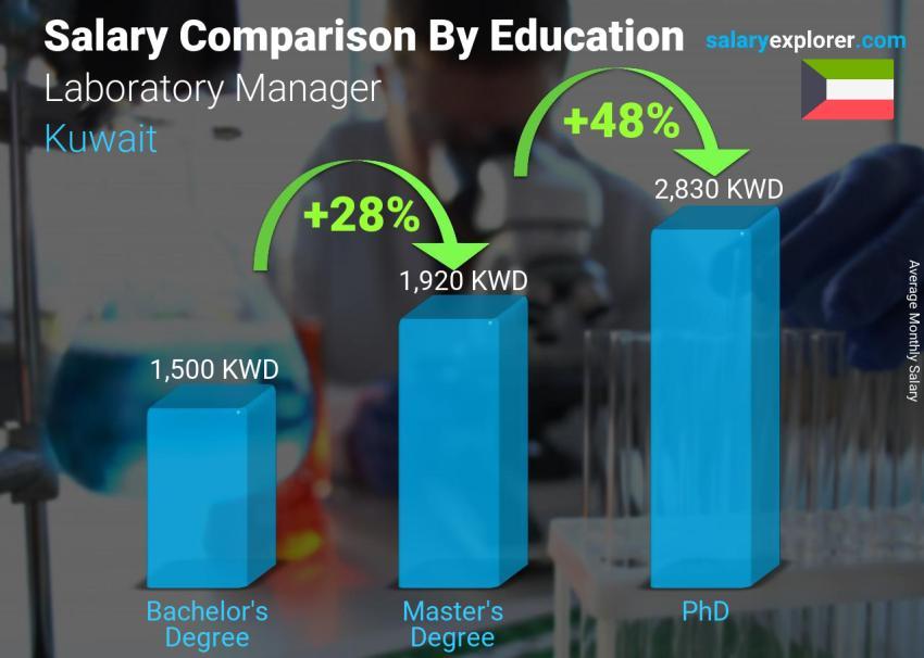 Laboratory Manager Average Salary in Kuwait 2019