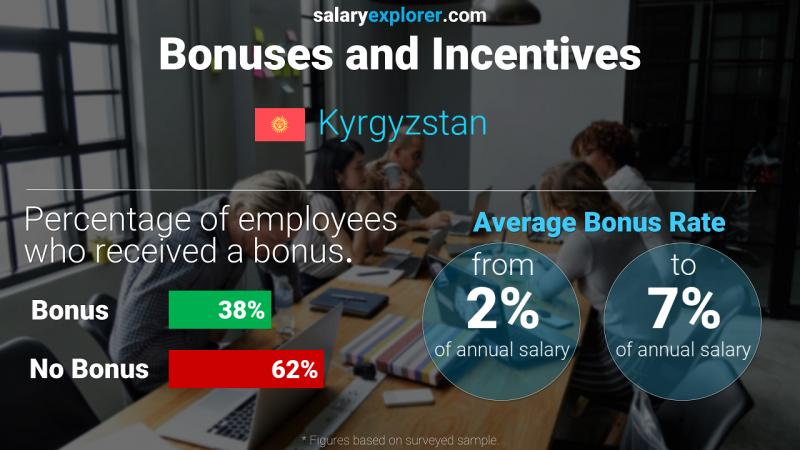 Annual Salary Bonus Rate Kyrgyzstan