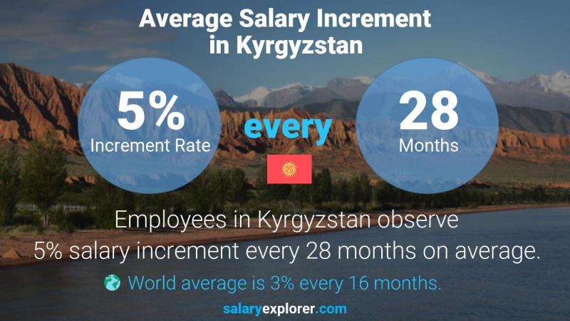 Annual Salary Increment Rate Kyrgyzstan