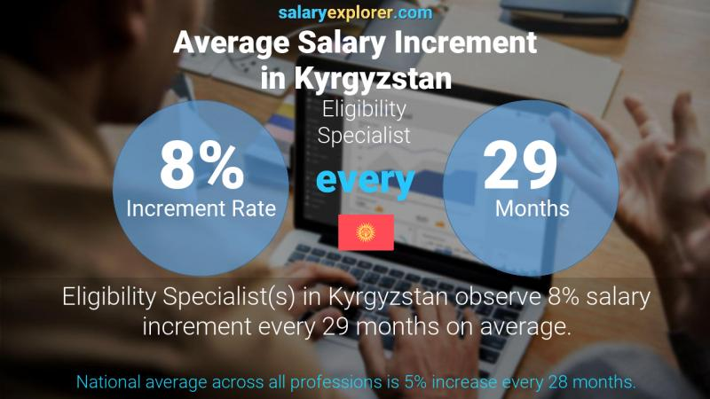 Annual Salary Increment Rate Kyrgyzstan Eligibility Specialist
