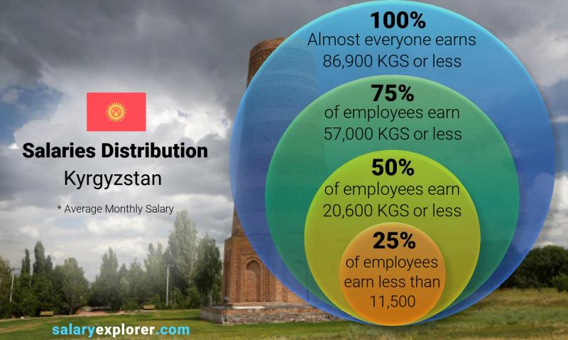 Median and salary distribution monthly Kyrgyzstan
