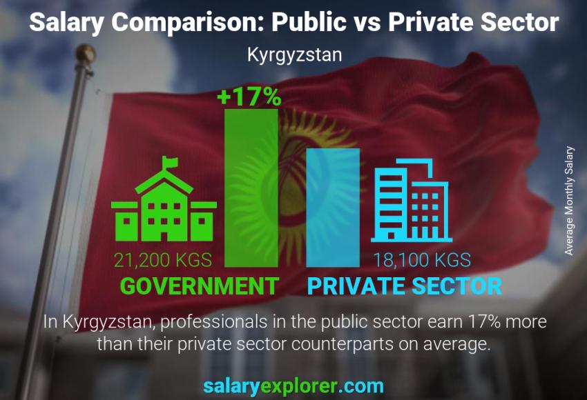 Public vs private sector salaries monthly Kyrgyzstan