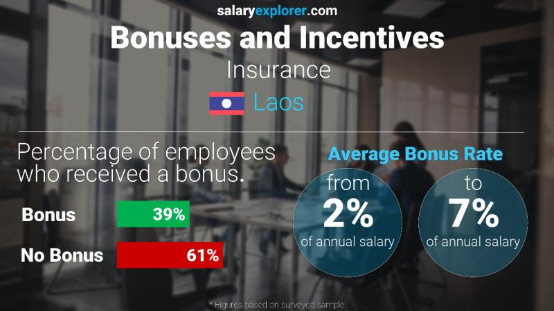 Annual Salary Bonus Rate Laos Insurance