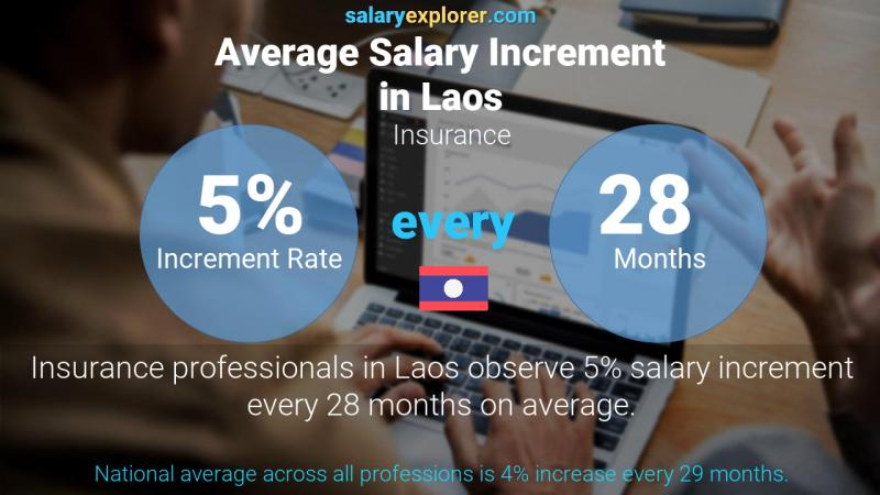 Annual Salary Increment Rate Laos Insurance