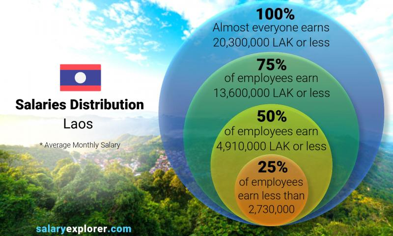 Median and salary distribution monthly Laos