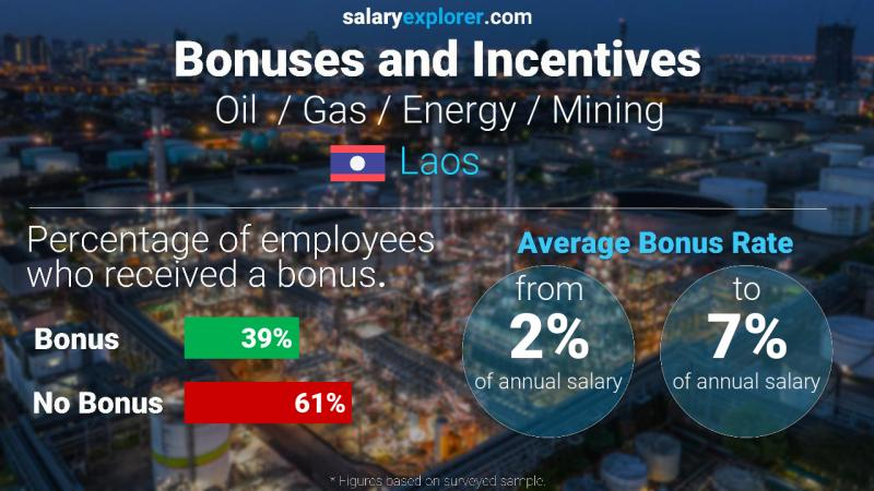 Annual Salary Bonus Rate Laos Oil  / Gas / Energy / Mining