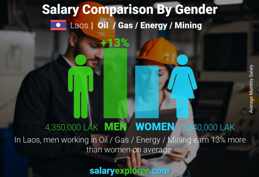 Salary comparison by gender monthly Laos Oil  / Gas / Energy / Mining