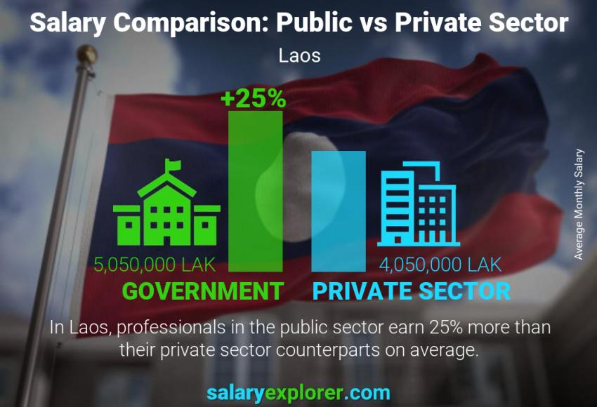 Public vs private sector salaries monthly Laos