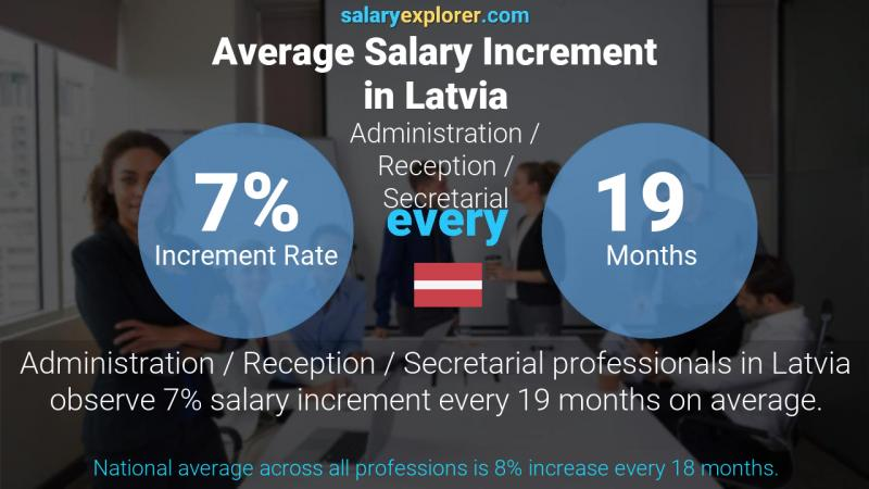 Annual Salary Increment Rate Latvia Administration / Reception / Secretarial