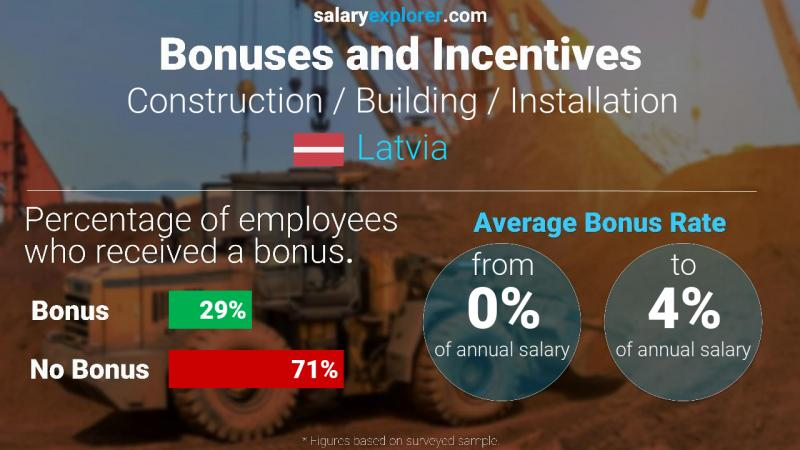 Annual Salary Bonus Rate Latvia Construction / Building / Installation