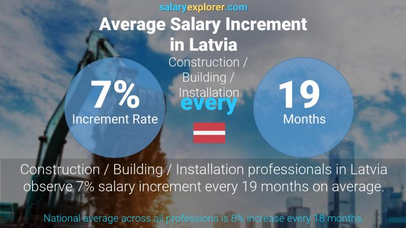 Annual Salary Increment Rate Latvia Construction / Building / Installation