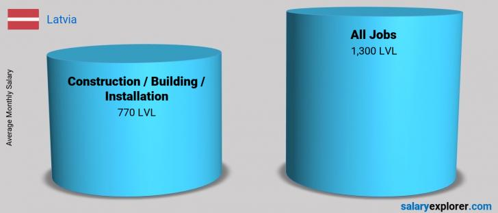 Salary Comparison Between Construction / Building / Installation and Construction / Building / Installation monthly Latvia