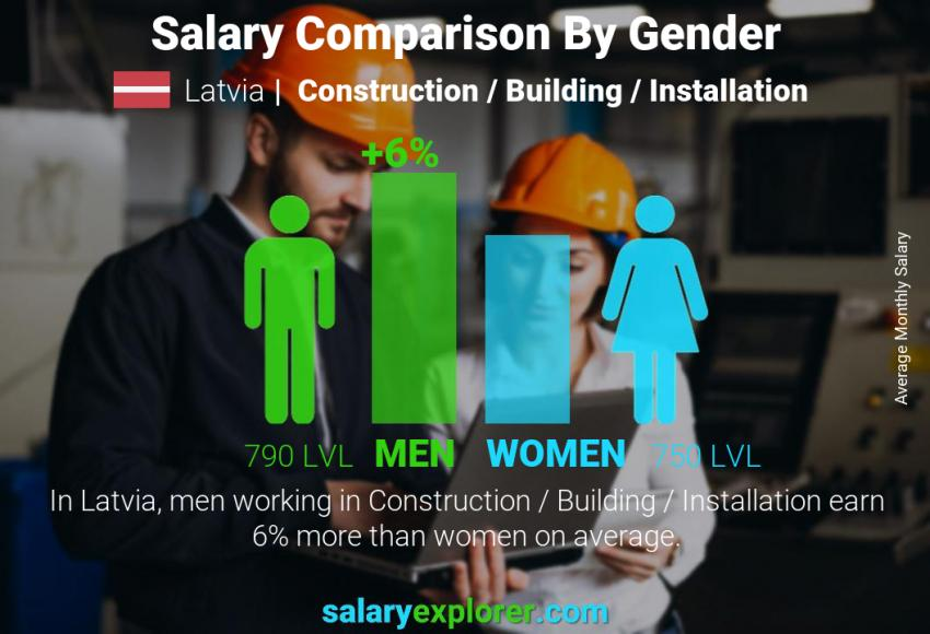 Salary comparison by gender monthly Latvia Construction / Building / Installation