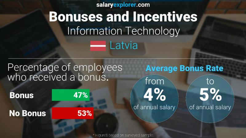 Annual Salary Bonus Rate Latvia Information Technology