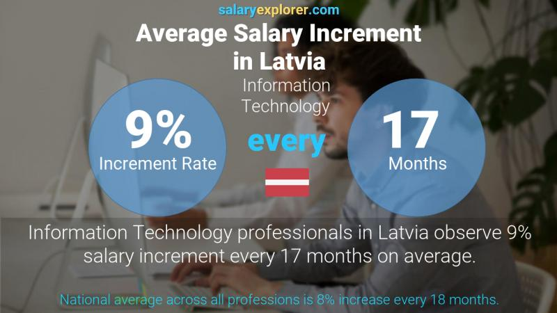 Annual Salary Increment Rate Latvia Information Technology