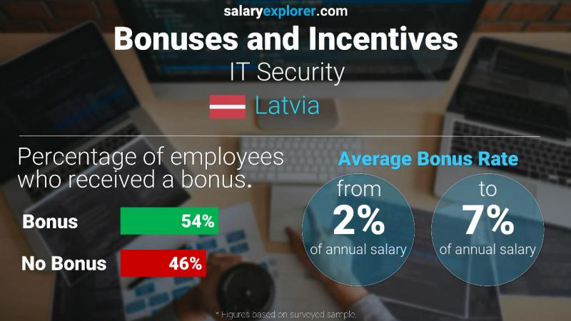 Annual Salary Bonus Rate Latvia IT Security