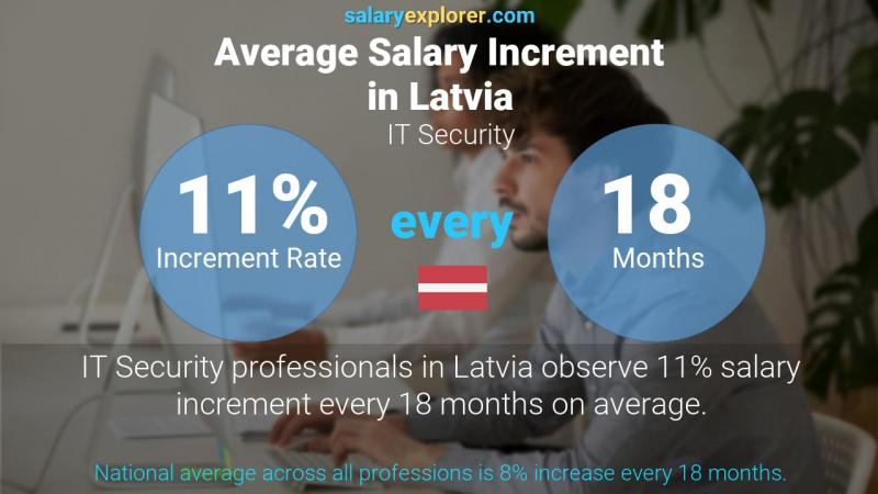 Annual Salary Increment Rate Latvia IT Security