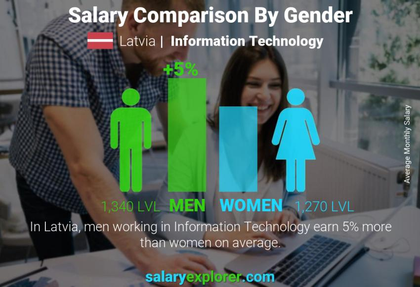 Salary comparison by gender monthly Latvia Information Technology