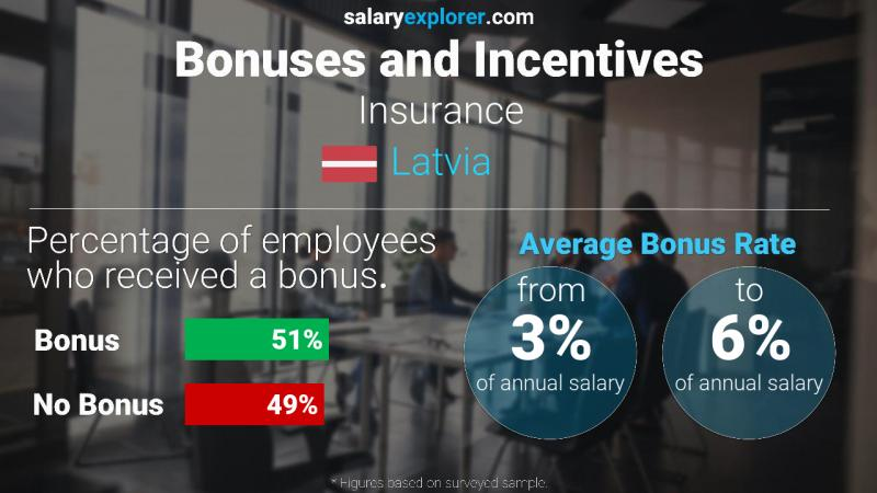 Annual Salary Bonus Rate Latvia Insurance