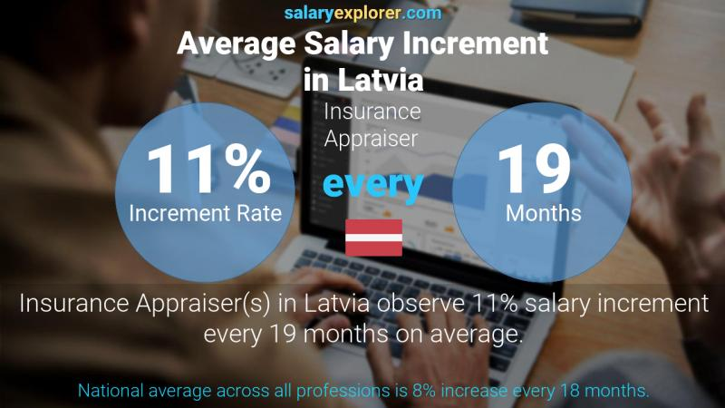 Annual Salary Increment Rate Latvia Insurance Appraiser