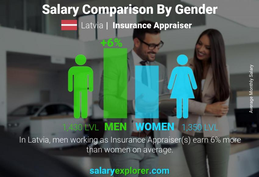 Salary comparison by gender monthly Latvia Insurance Appraiser
