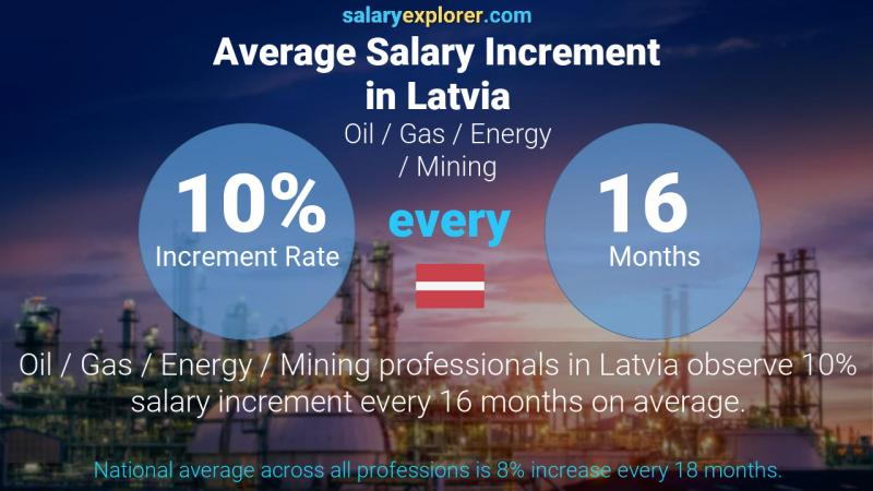 Annual Salary Increment Rate Latvia Oil  / Gas / Energy / Mining