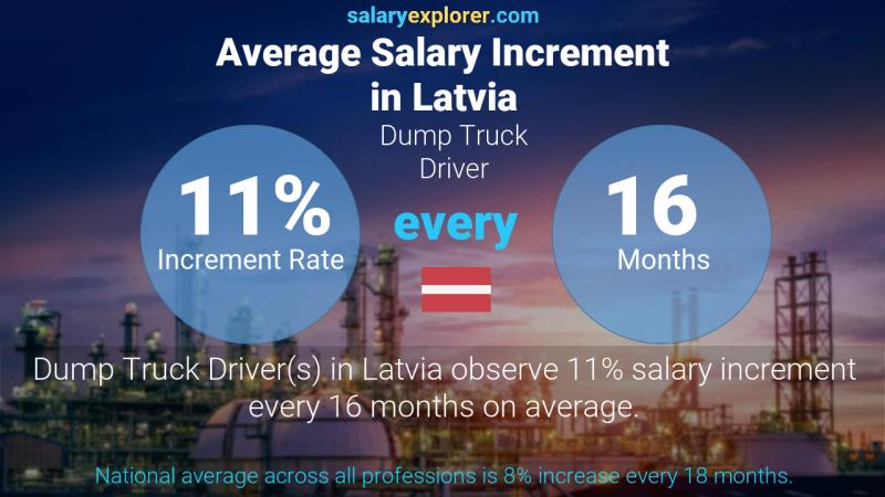 Annual Salary Increment Rate Latvia Dump Truck Driver