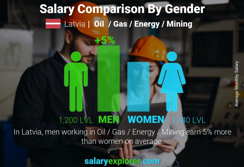 Salary comparison by gender monthly Latvia Oil  / Gas / Energy / Mining