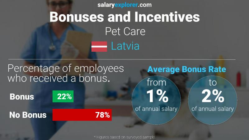 Annual Salary Bonus Rate Latvia Pet Care