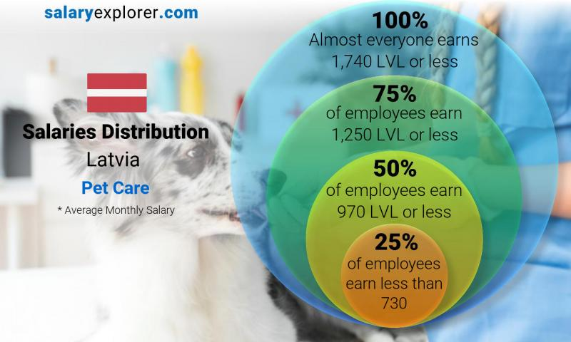 Median and salary distribution monthly Latvia Pet Care