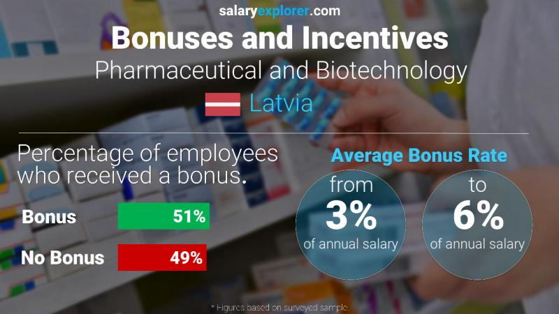 Annual Salary Bonus Rate Latvia Pharmaceutical and Biotechnology