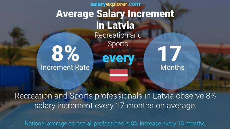 Annual Salary Increment Rate Latvia Recreation and Sports