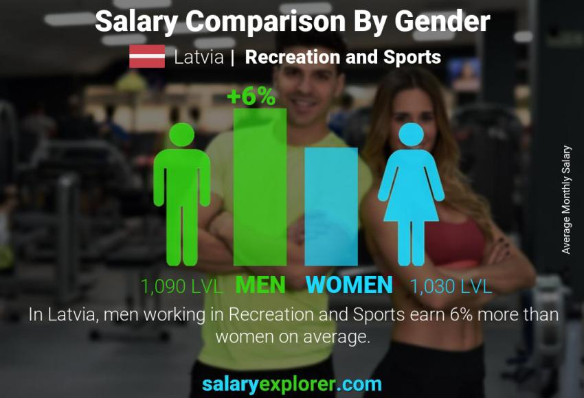Salary comparison by gender monthly Latvia Recreation and Sports