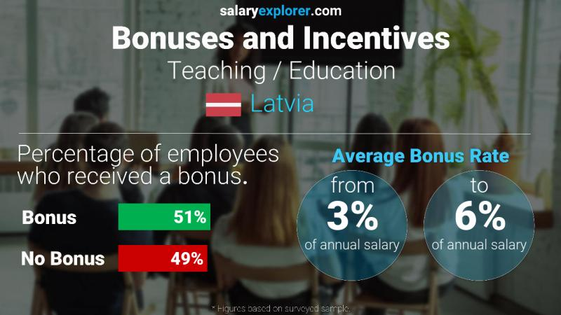 Annual Salary Bonus Rate Latvia Teaching / Education