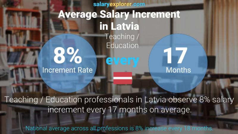 Annual Salary Increment Rate Latvia Teaching / Education