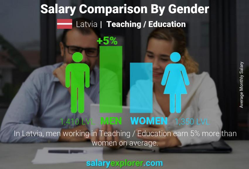 Salary comparison by gender monthly Latvia Teaching / Education