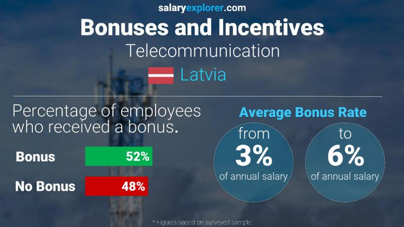 Annual Salary Bonus Rate Latvia Telecommunication