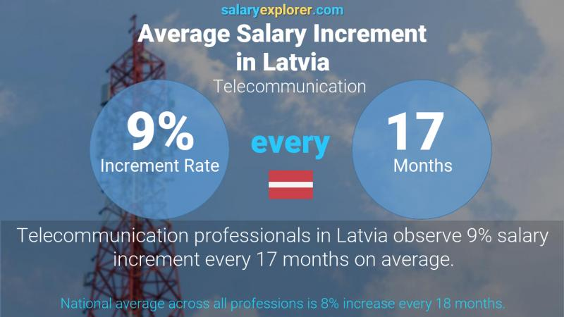 Annual Salary Increment Rate Latvia Telecommunication