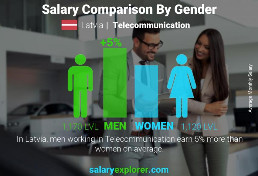 Salary comparison by gender monthly Latvia Telecommunication