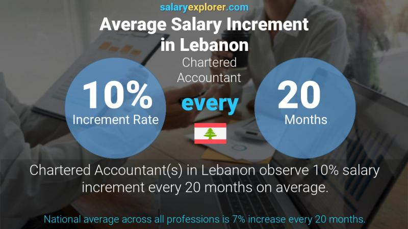 Annual Salary Increment Rate Lebanon Chartered Accountant