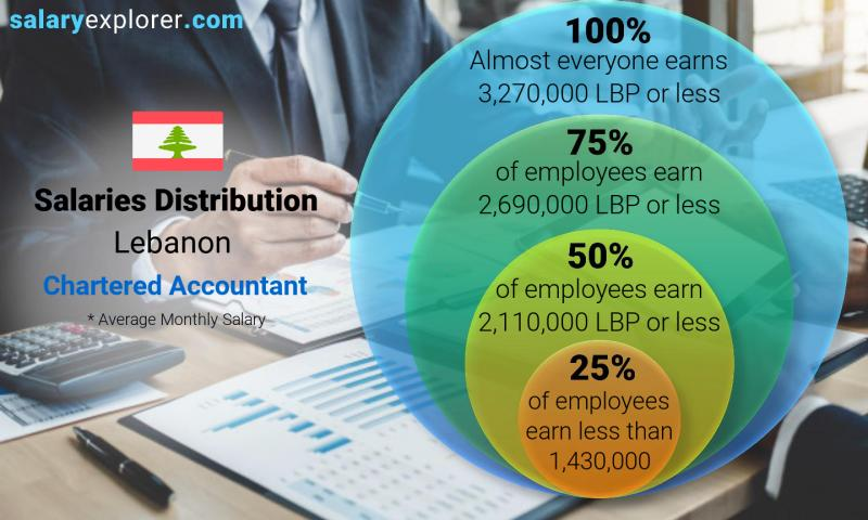 Median and salary distribution monthly Lebanon Chartered Accountant